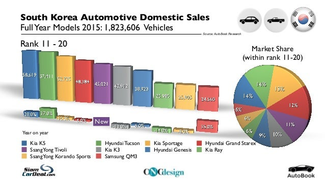 Korea Automotive Statistics December 2015