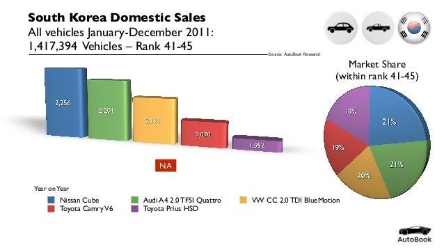 South Korea Automotive Statistics Full Year 2011 By Model