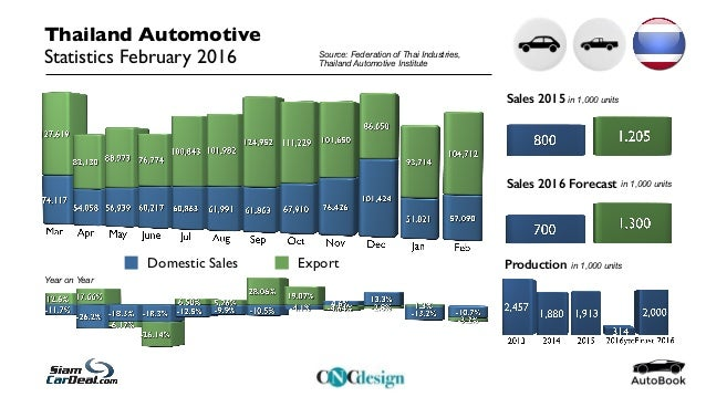 economic overview in auto industry essay