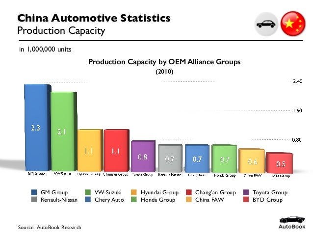 China Automotive Statistics Production Capacity Source: AutoBook Research GM Group VW-Suzuki Hyundai Group Chang'an Group ...