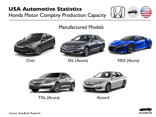 USA Automotive Statistics Honda Motor Company