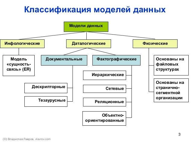 Управление данными (модели данных) Slide 3
