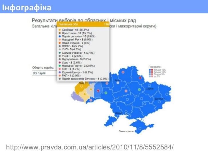 Інфографіка http://www.pravda.com.ua/articles/2010/11/8/5552584/