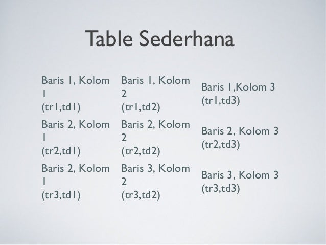 02 membuat table di html table th td tr for Html table tr td