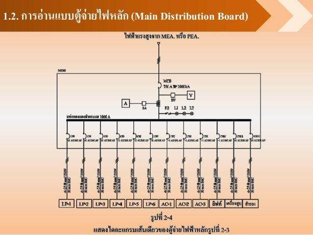 1.2. การอ่านแบบตู้จ่ายไฟหลัก (Main Distribution Board)