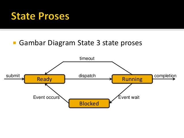 02 proses pada so 12 gambar diagram state 3 state proses ccuart Image collections