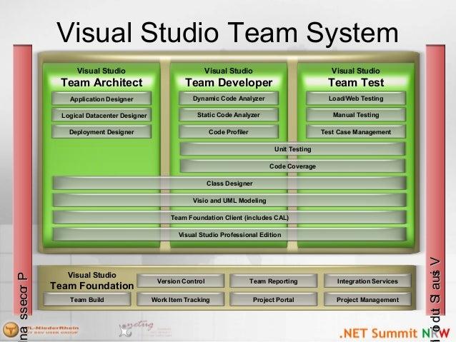 Visual Studio Team System Version Control Work Item Tracking Team Reporting Project Portal Visual Studio Team Foundation I...