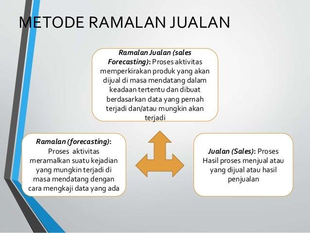 Keraancuan Penindonesiaan Istilah Akuntansi Dan Analisisis