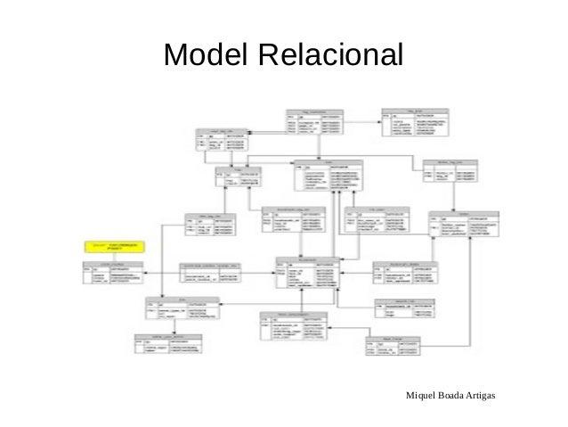 Miquel Boada Artigas Model Relacional