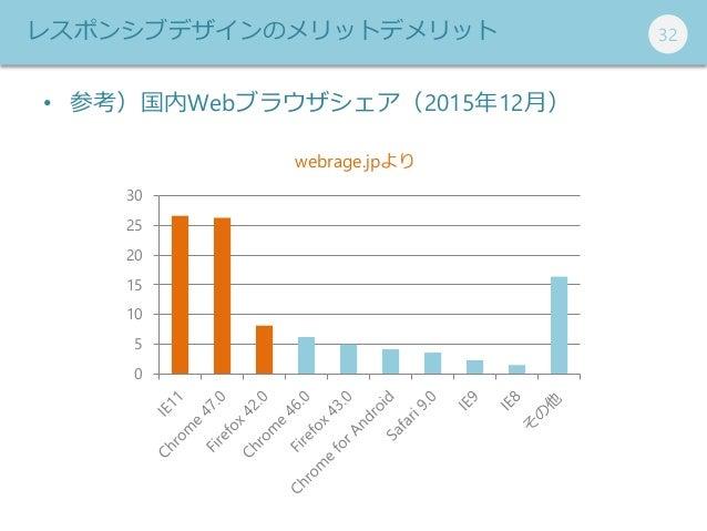 323232 • 参考)国内Webブラウザシェア(2015年12月) 0 5 10 15 20 25 30 webrage.jpより レスポンシブデザインのメリットデメリット