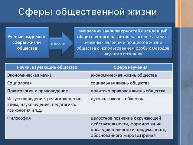 Как связаны общ отношения институты