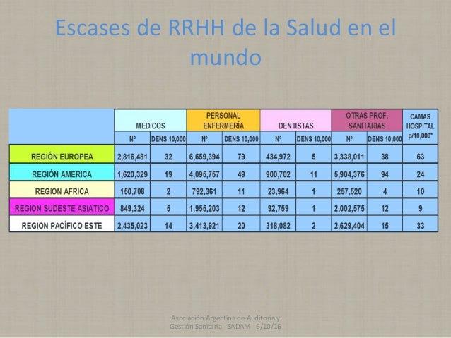 Escases de RRHH de la Salud en el mundo Asociación Argentina de Auditoría y Gestión Sanitaria - SADAM - 6/10/16