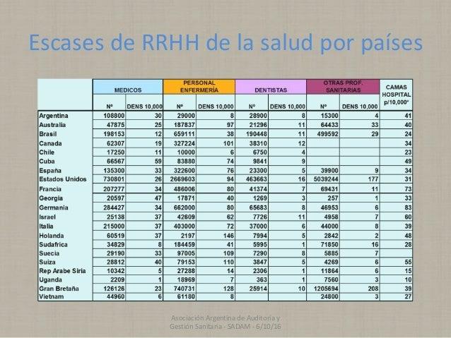 Escases de RRHH de la salud por países Asociación Argentina de Auditoría y Gestión Sanitaria - SADAM - 6/10/16