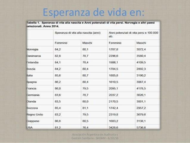 Esperanza de vida en: Asociación Argentina de Auditoría y Gestión Sanitaria - SADAM - 6/10/16