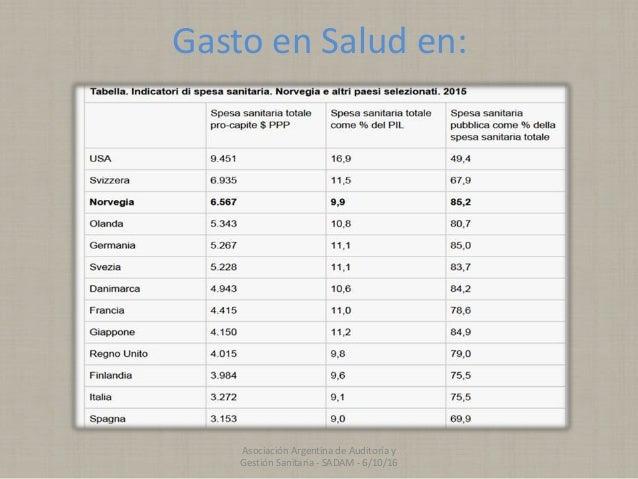 Gasto en Salud en: Asociación Argentina de Auditoría y Gestión Sanitaria - SADAM - 6/10/16