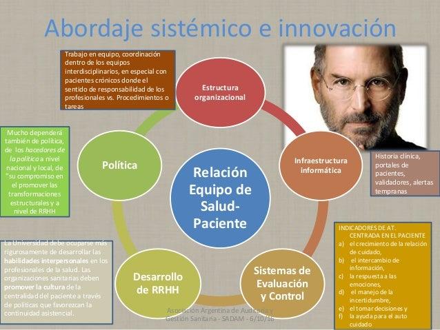 Abordaje sistémico e innovación Relación Equipo de Salud- Paciente Estructura organizacional Infraestructura informática S...