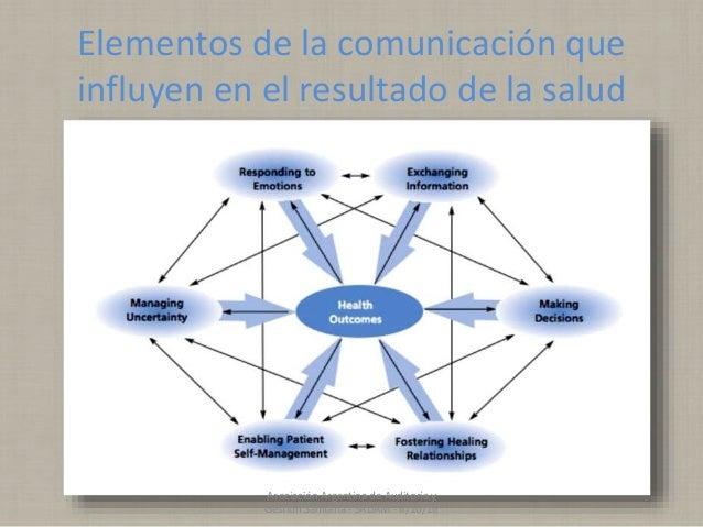 Elementos de la comunicación que influyen en el resultado de la salud Asociación Argentina de Auditoría y Gestión Sanitari...