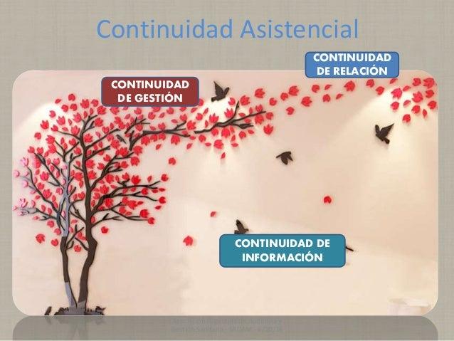 Continuidad Asistencial CONTINUIDAD DE RELACIÓN CONTINUIDAD DE INFORMACIÓN CONTINUIDAD DE GESTIÓN Asociación Argentina de ...