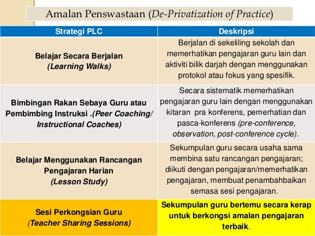 Komuniti Pembelajaran Profesional Teacher Sharing Session