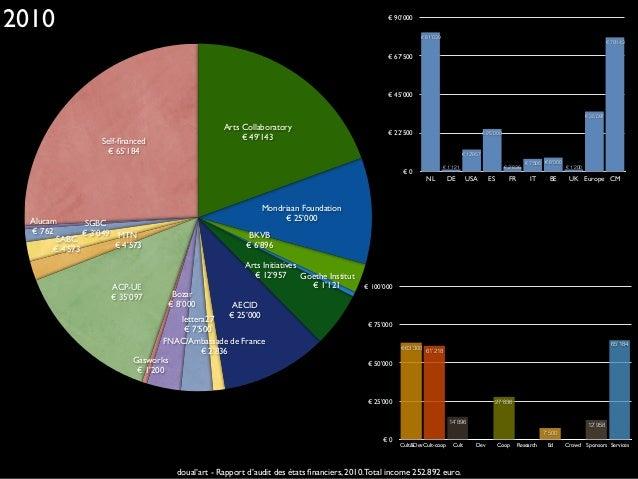 The Netherlands €0 €22'500 €45'000 €67'500 €90'000 2007 2008 2009 2010 2011 2012 2013 doual'art - Rapport d'audit des...
