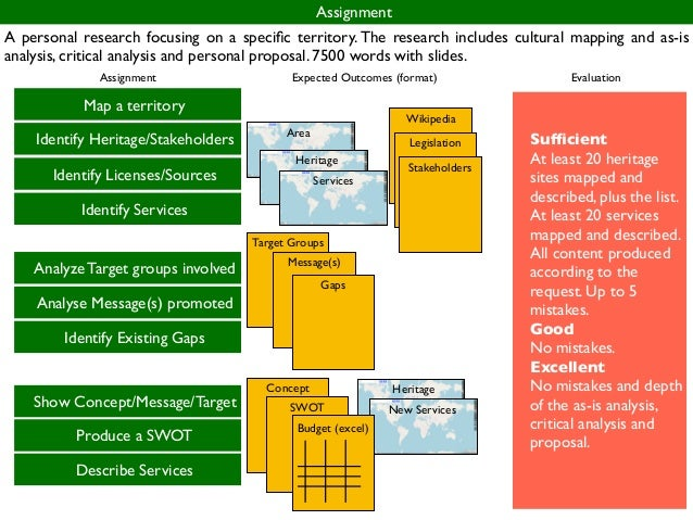 Example of your map Assignment: Map HeritageIdentify Heritage/Stakeholders