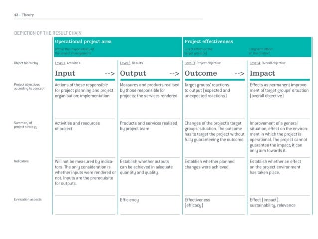 Iolanda Pensa, Heritage Management 2018, Structure of a proposal Slide 3