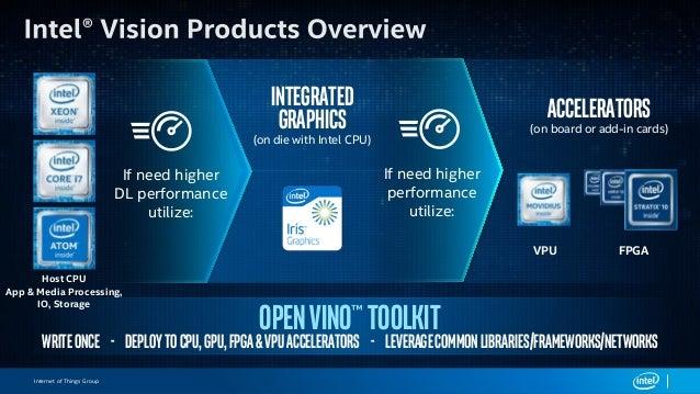 Intel IoT Edge Computing 在AI 領域的應用與商機