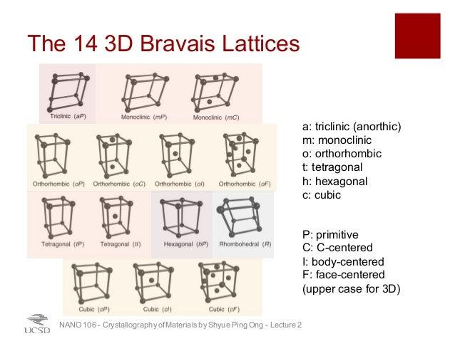UCSD NANO106 - 02 - 3D Bravis Lattices and Lattice Computations