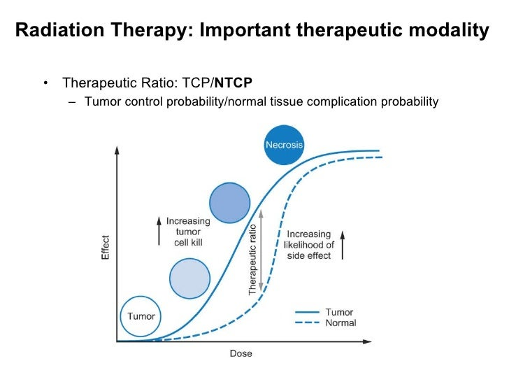 Radiation Therapy: Important therapeutic modality <ul><li>Therapeutic Ratio: TCP/ NTCP </li></ul><ul><ul><li>Tumor control...