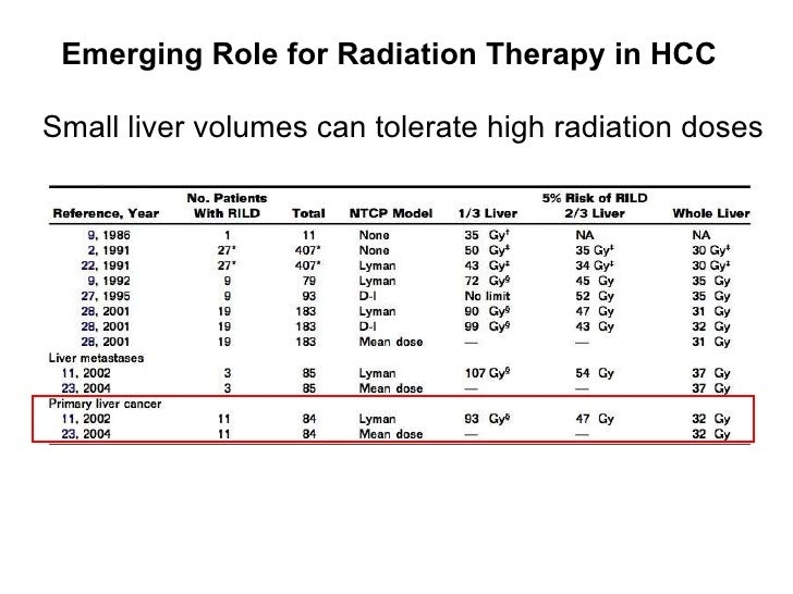 Emerging Role for Radiation Therapy in HCC   <ul><li>Small liver volumes can tolerate high radiation doses </li></ul>