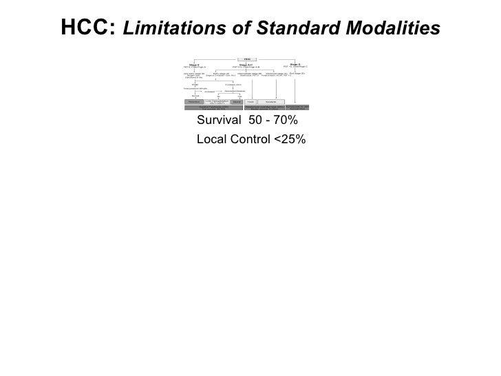 HCC:  Limitations of Standard Modalities Survival  50 - 70% Local Control <25%