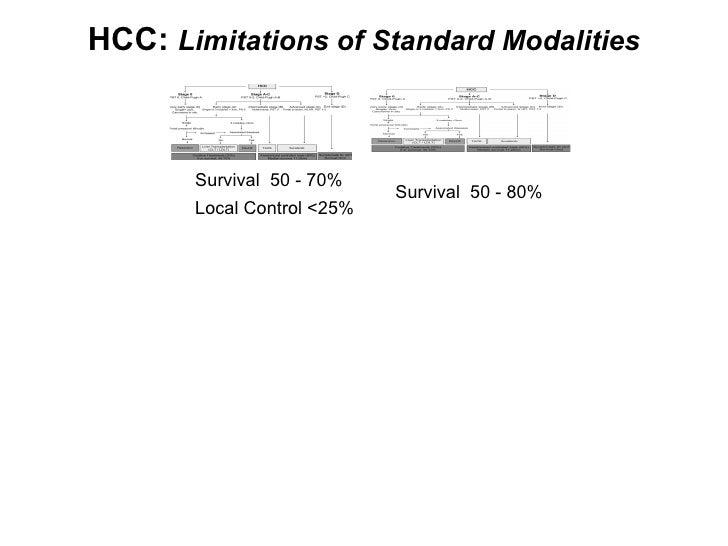 HCC:  Limitations of Standard Modalities Survival  50 - 70% Local Control <25% Survival  50 - 80%