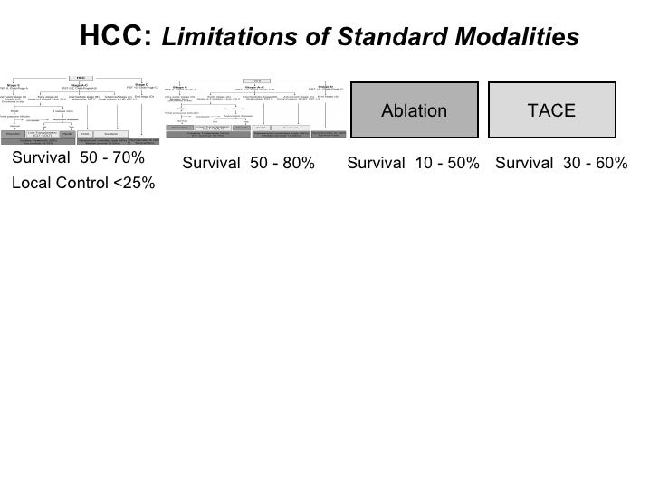 HCC:  Limitations of Standard Modalities Survival  50 - 70% Local Control <25% Survival  50 - 80% Ablation Survival  10 - ...