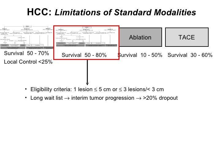 <ul><ul><ul><li>Eligibility criteria: 1 lesion    5 cm or    3 lesions/< 3 cm </li></ul></ul></ul><ul><ul><ul><li>Long w...