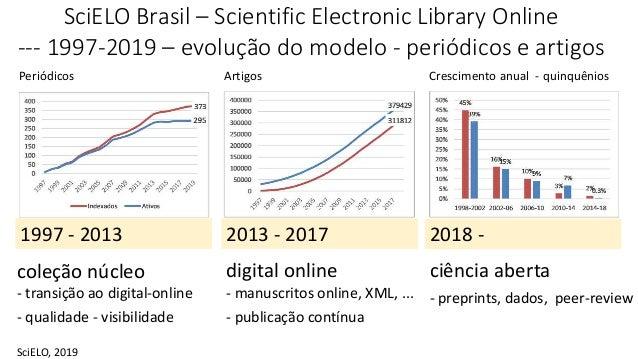 SciELO Brasil – Scientific Electronic Library Online --- 1997-2019 – evolução do modelo - periódicos e artigos Periódicos ...