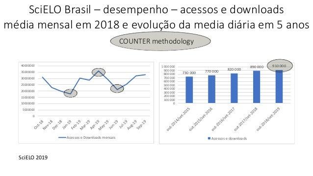0 5000000 10000000 15000000 20000000 25000000 30000000 35000000 40000000 Acessos e Downloads mensais SciELO Brasil – desem...