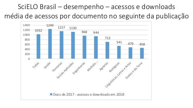 SciELO Brasil – desempenho – acessos e downloads média de acessos por documento no seguinte da publicação 1032 1249 1157 1...