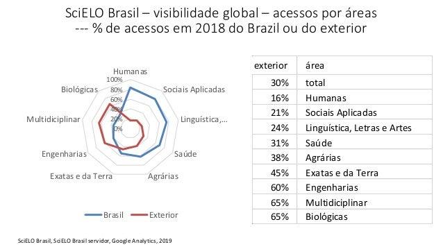 SciELO Brasil – visibilidade global – acessos por áreas --- % de acessos em 2018 do Brazil ou do exterior 0% 20% 40% 60% 8...