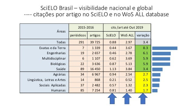 SciELO Brasil – visibilidade nacional e global ---- citações por artigo no SciELO e no WoS ALL database periódicos artigos...