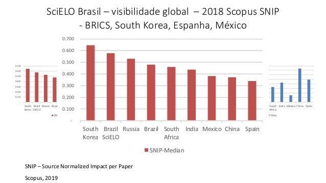 - 0.100 0.200 0.300 0.400 0.500 0.600 0.700 South Korea Brazil SciELO Russia Brazil South Africa India Mexico China Spain ...