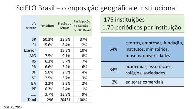 SciELO Brasil – composição geográfica e institucional SciELO, 2019 Ufs exterior Periódicos Fração de Artigos Participação ...