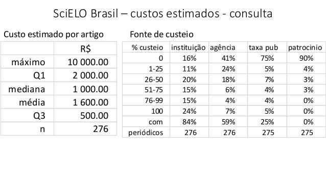 SciELO Brasil – custos estimados - consulta R$ máximo 10 000.00 Q1 2 000.00 mediana 1 000.00 média 1 600.00 Q3 500.00 n 27...