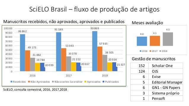 4.0 4.1 4.5 3.0 4.0 5.0 2016 2017 2018 SciELO Brasil – fluxo de produção de artigos 86 862 91 189 93 869 49 173 53 943 57 ...