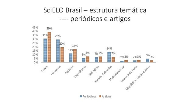 31% 29% 11% 6% 7% 14% 2% 2% 5% 39% 20% 17% 8% 7% 7% 3% 3% 3% 0% 5% 10% 15% 20% 25% 30% 35% 40% 45% Periódicos Artigos SciE...