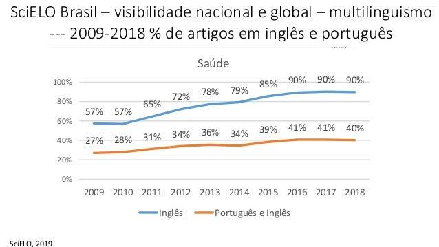 SciELO Brasil – visibilidade nacional e global – multilinguismo --- 2009-2018 % de artigos em inglês e português SciELO, 2...