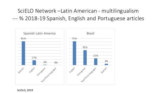 81% 17% 2% 0% Spanish Latin America 72% 45% 21% 4% Brazil SciELO Network –Latin American - multilingualism --- % 2018-19 S...