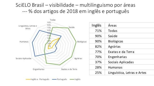 SciELO Brasil – visibilidade – multilinguismo por áreas --- % dos artigos de 2018 em inglês e português 0% 10% 20% 30% 40%...