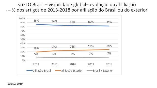 86% 84% 83% 82% 82% 19% 22% 23% 24% 25% 5% 6% 6% 7% 7% 0% 10% 20% 30% 40% 50% 60% 70% 80% 90% 100% 2014 2015 2016 2017 201...