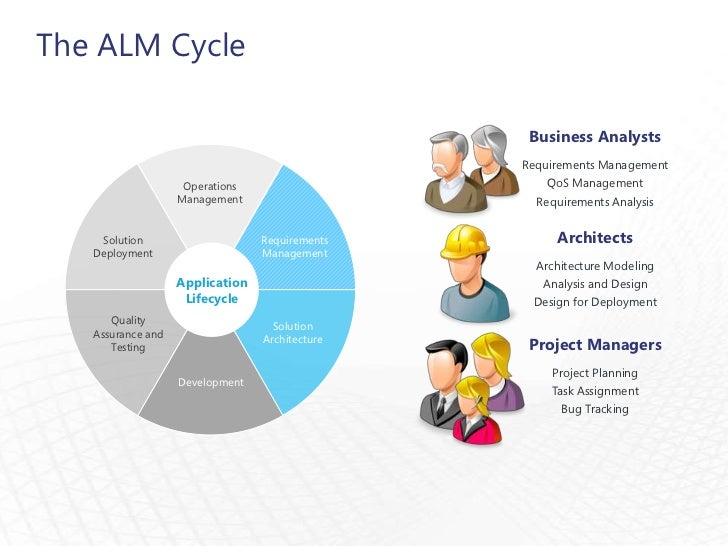 Agile in Action - Act 1 (Set Up, Planning, Requirements and Architect…