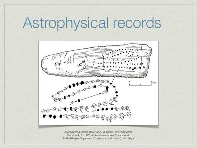Astrophysical records      Aurignacian Lunar Calendar / diagram, drawing after        Marshack, A. 1970; Notation dans les...